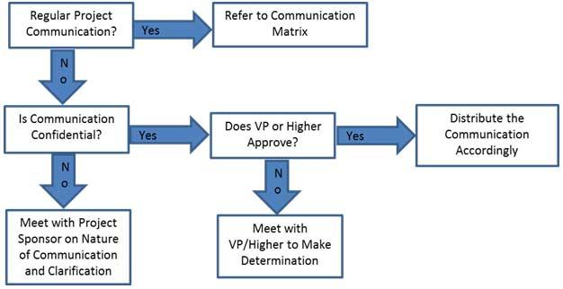 Communications Flowchart