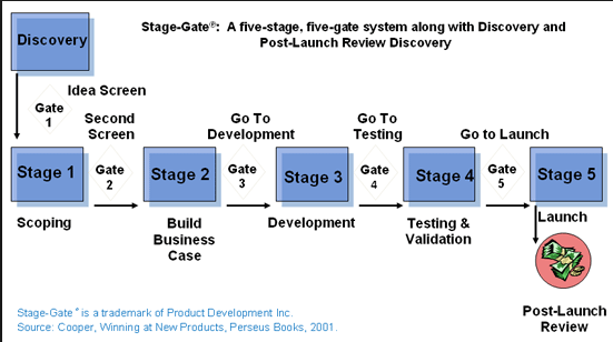 C:\Users\kenya\Desktop\Stage gate development process.png