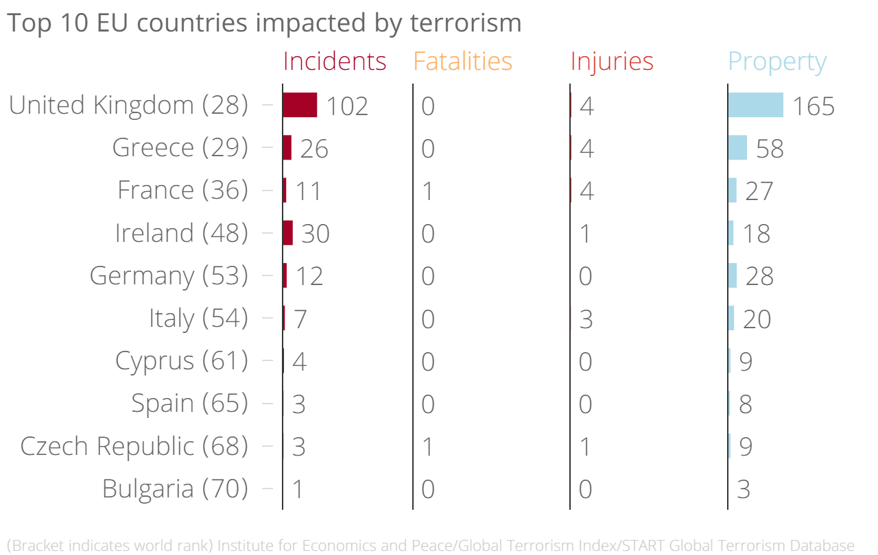 C:\Users\Morning`\Desktop\top-10-eu-countries-impacted-by-terrorism-incidents-fatalities-injuries-property-chartbuilder-1-564a67c5b0e8d.png