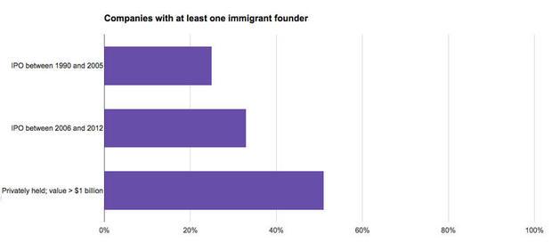 immigrant-startups.jpg