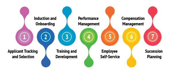 Top Talent Management Strategies That Create The Right Impact