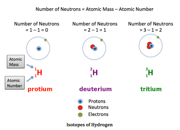 Description: Isotopes of Hydrogen