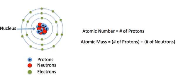 Description: The Atom