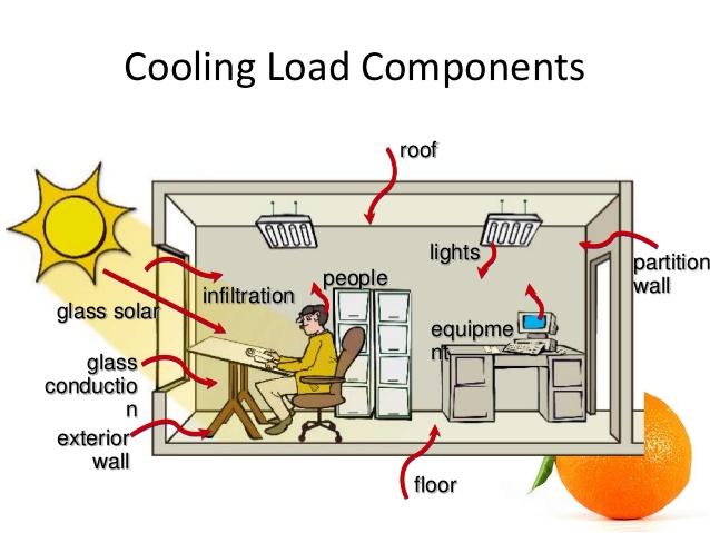 Image result for HVAC in International Construction equations