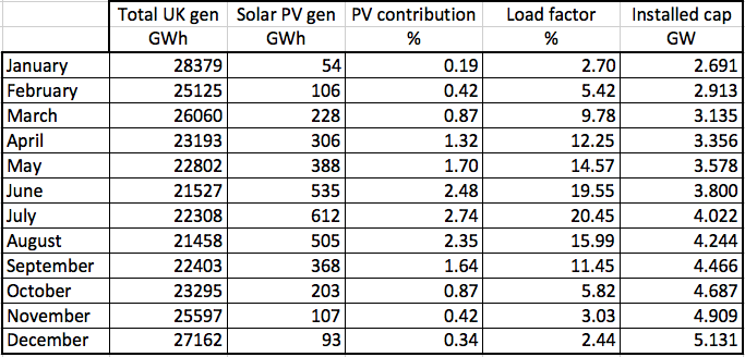 http://www.euanmearns.com/wp-content/uploads/2015/10/solarvitalstats.png