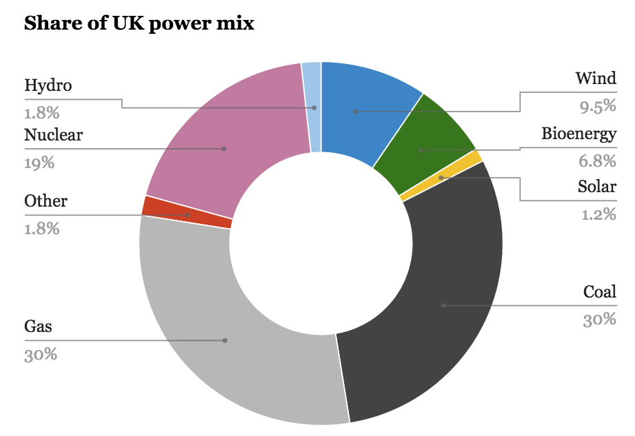 Image result for SOLAR Energy in UK stats